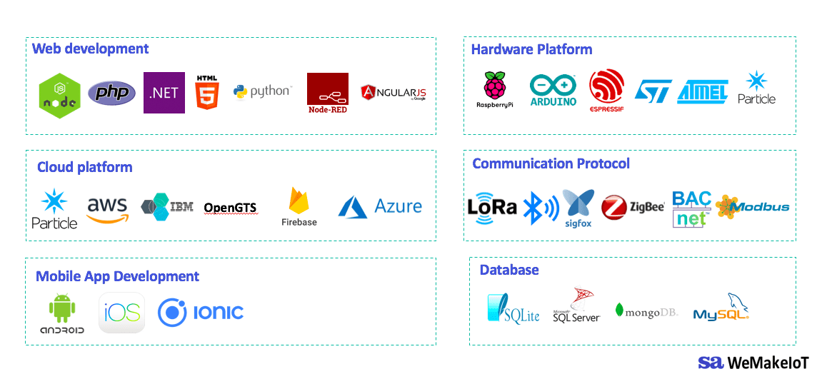 Tech Stack for IoT solutions