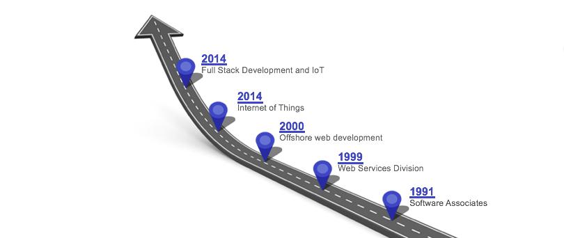 IoT Service Provider US WeMakeIoT