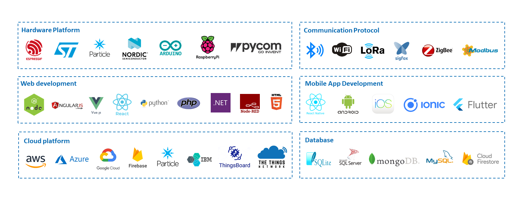 Technology Stack for IoT