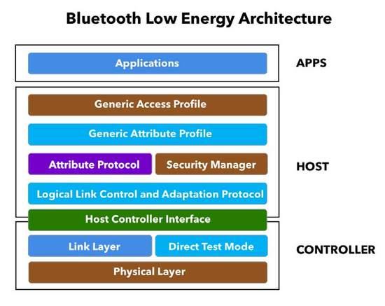 BLE Architecture